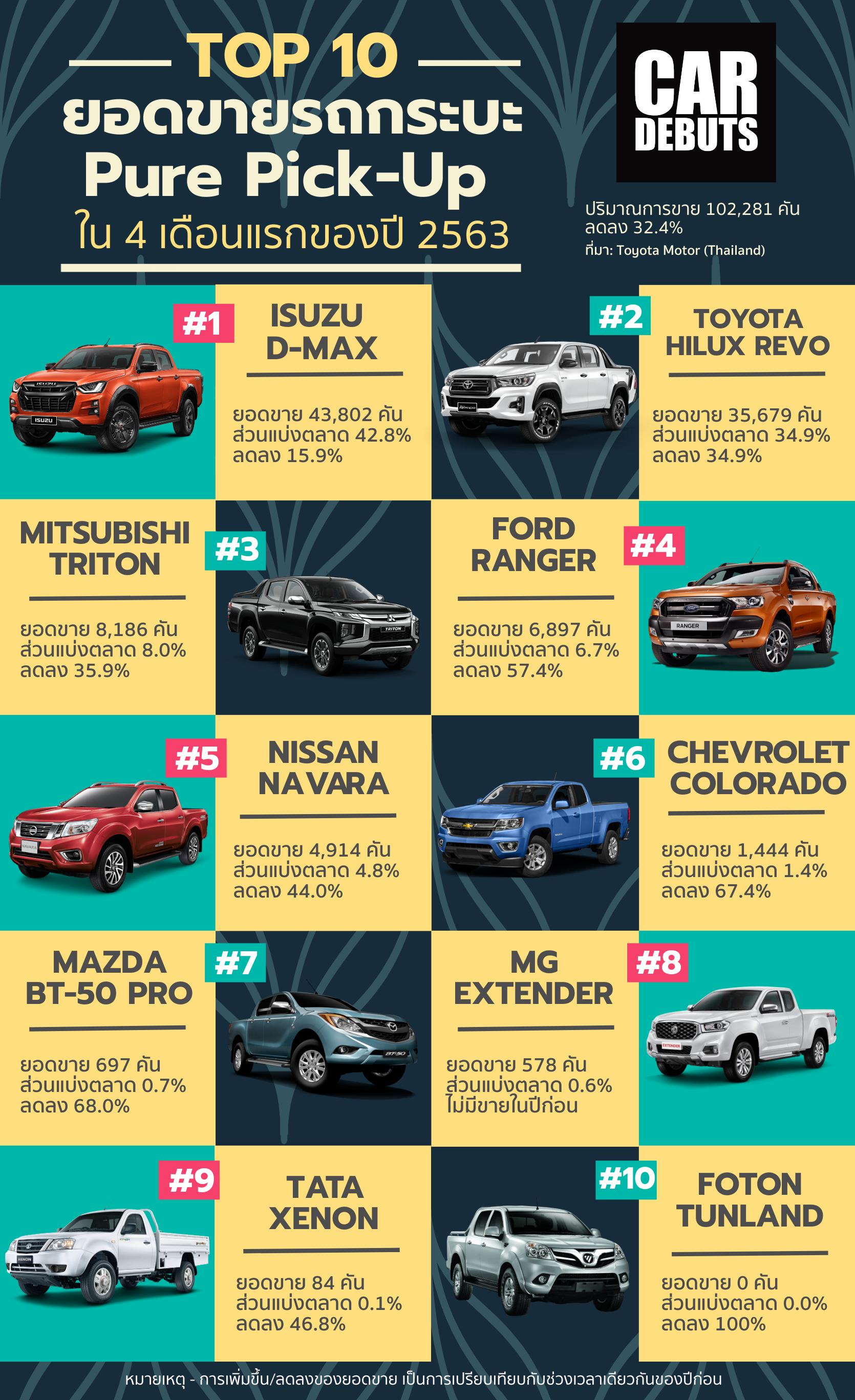 ยอดขายรถระบะ 4 เดือนแรก ปี 2563