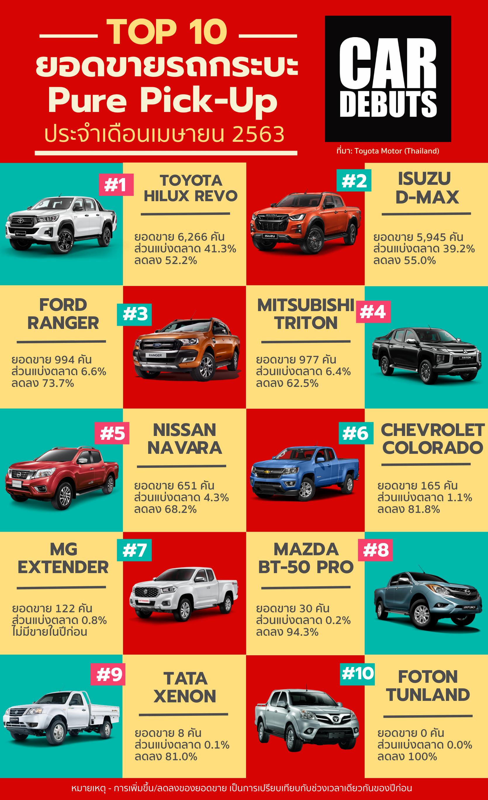 ยอดขายรถกระบะ เมษายน 2020