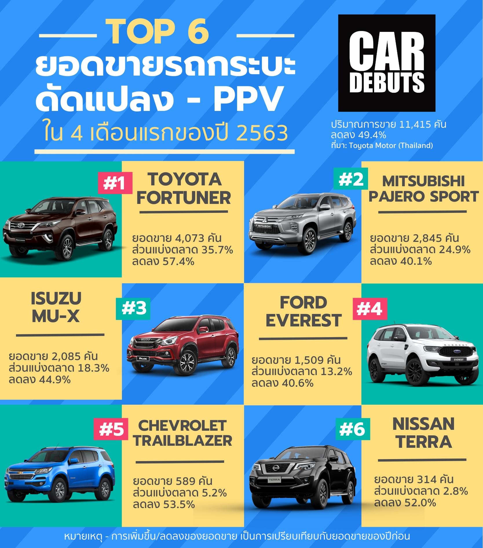 ยอดขายรถยนต์ PPV 2020