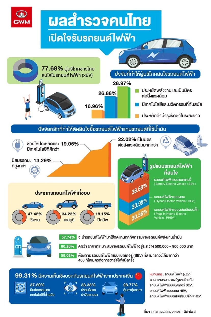 Thailand survey xEV NIDA Poll