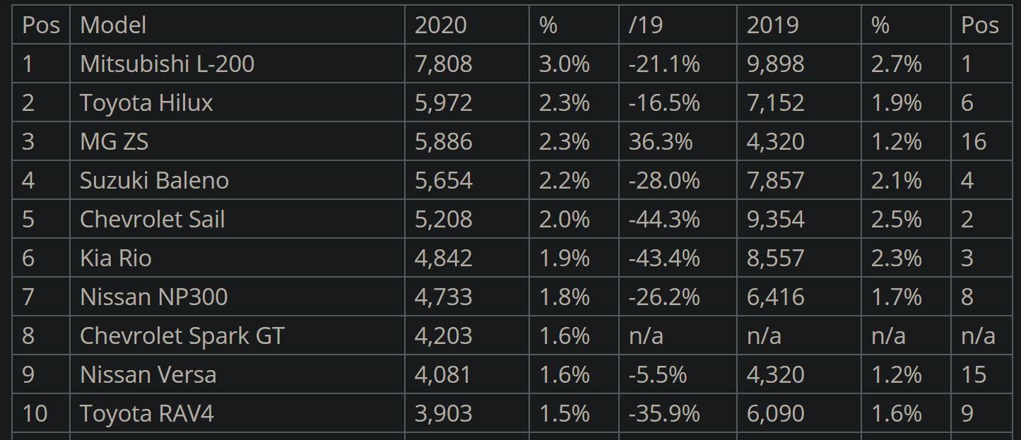 Chile Car Sales 2020