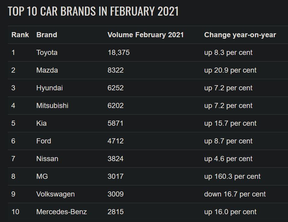 Top 10 car brands australia