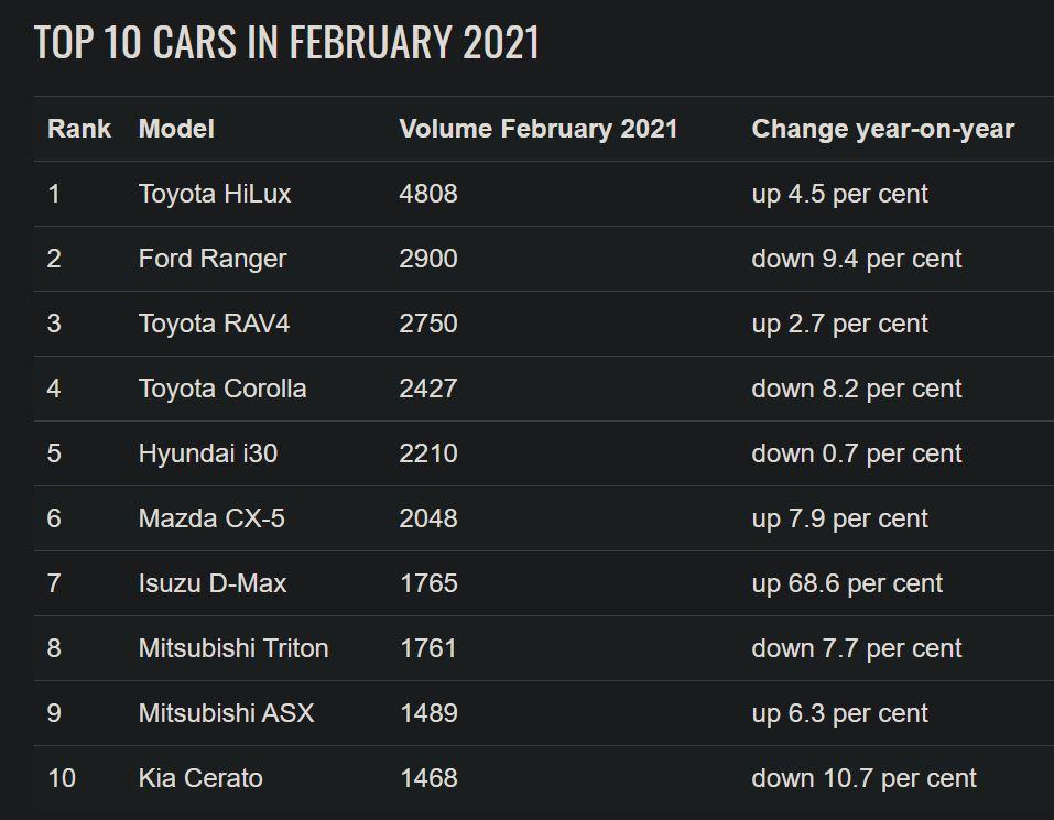 Top 10 car models australia