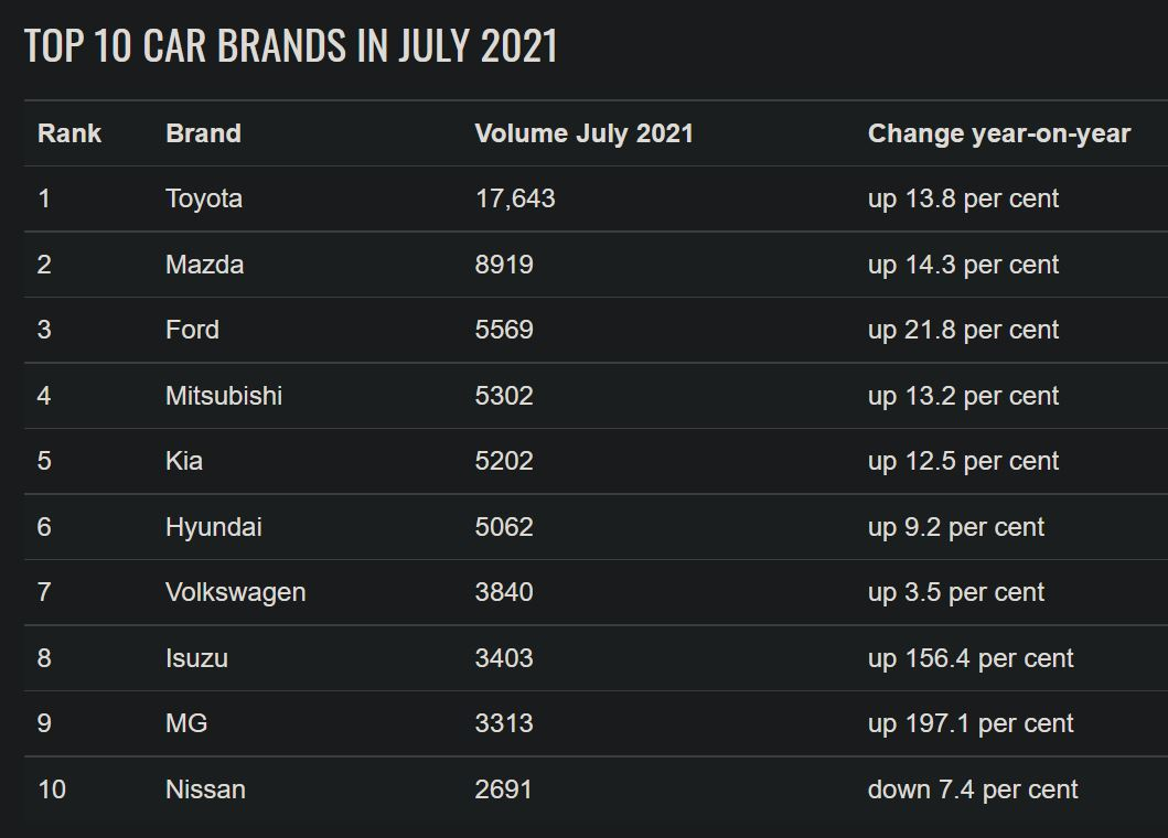 VFACTS July 2021 Total